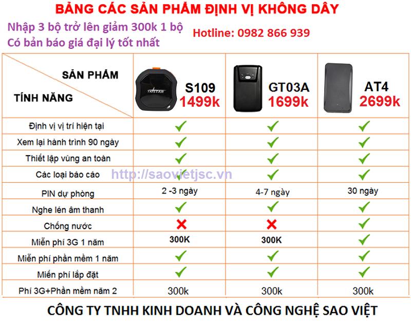 Bảng giá thiết bị định vị không dây Sao Việt
