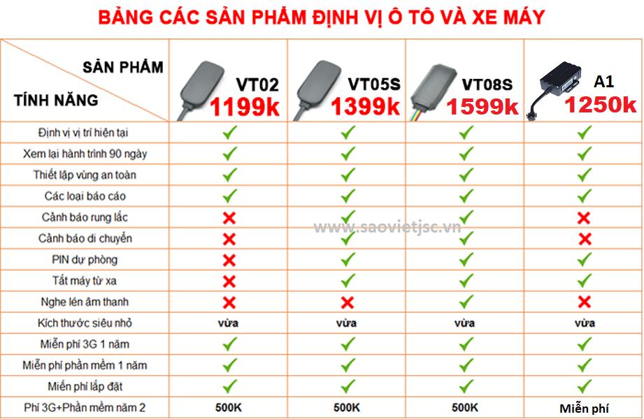 Bản giá thiết bị định vị ô tô xe máy Sao Việt