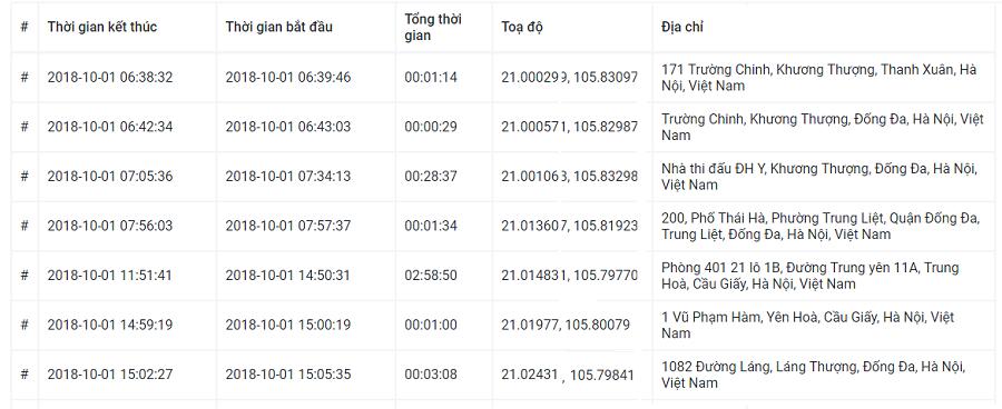 Xuất các báo cáo rất chi tiết, thân thiện với người Việt Nam