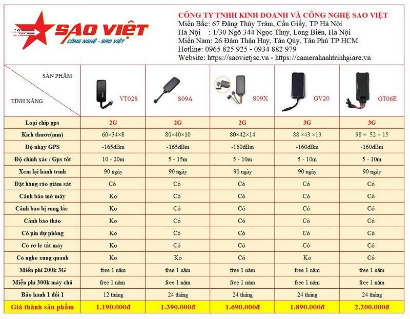 Bản giá sản phẩm định vị ô tô xe máy Sao Việt jsc